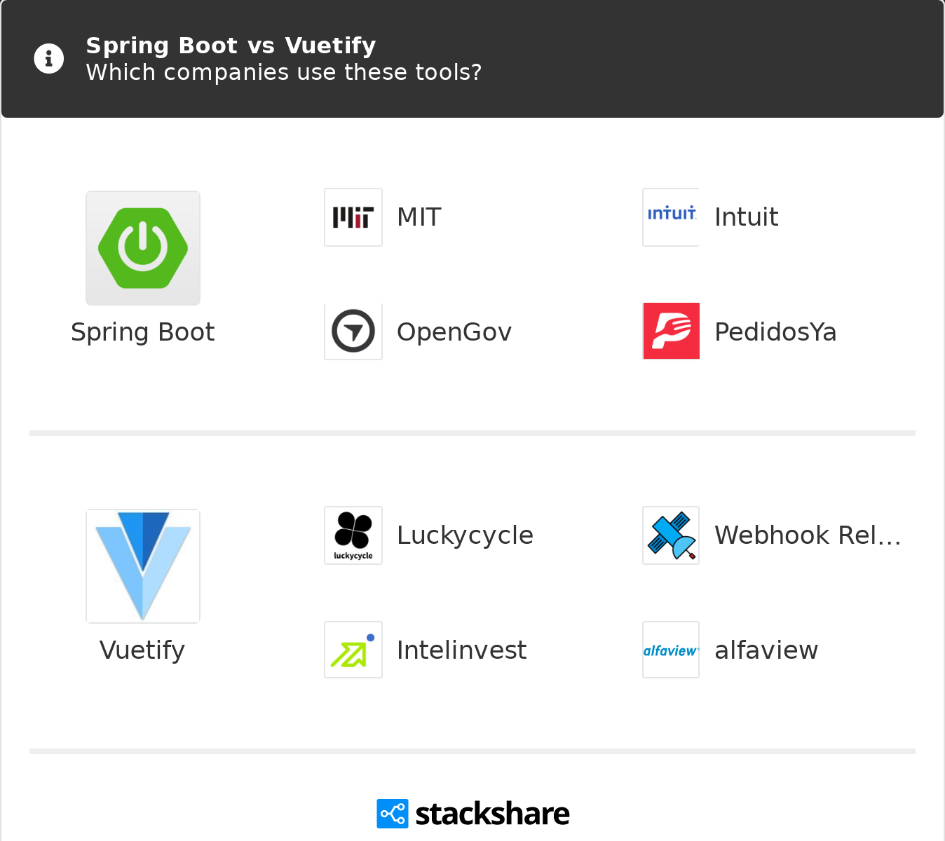 Spring Boot vs Vuetify   What are the differences?