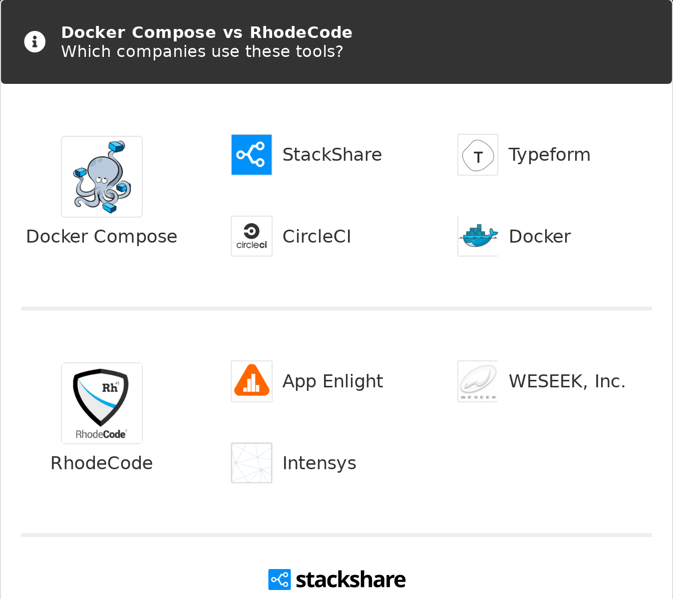 Docker Compose vs RhodeCode | What are the differences?