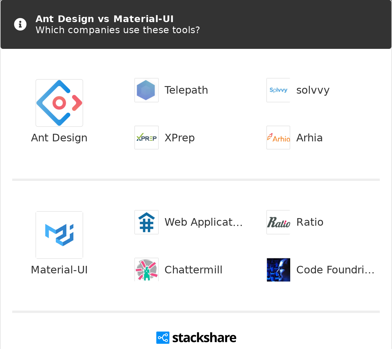 Ant Design vs Material-UI | What are the differences?