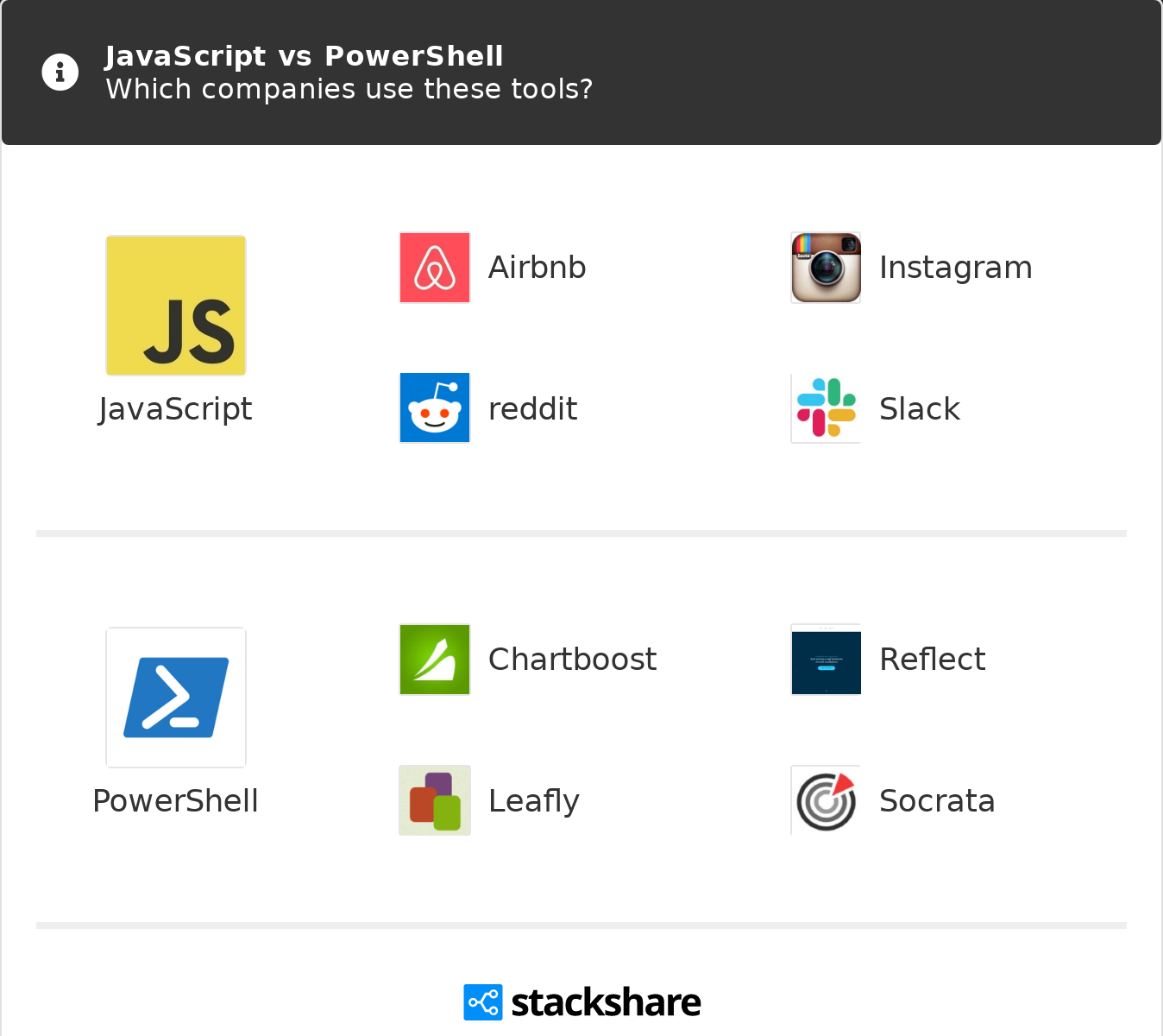 Browserstack Roblox - Javascript Vs Powershell What Are The Differences