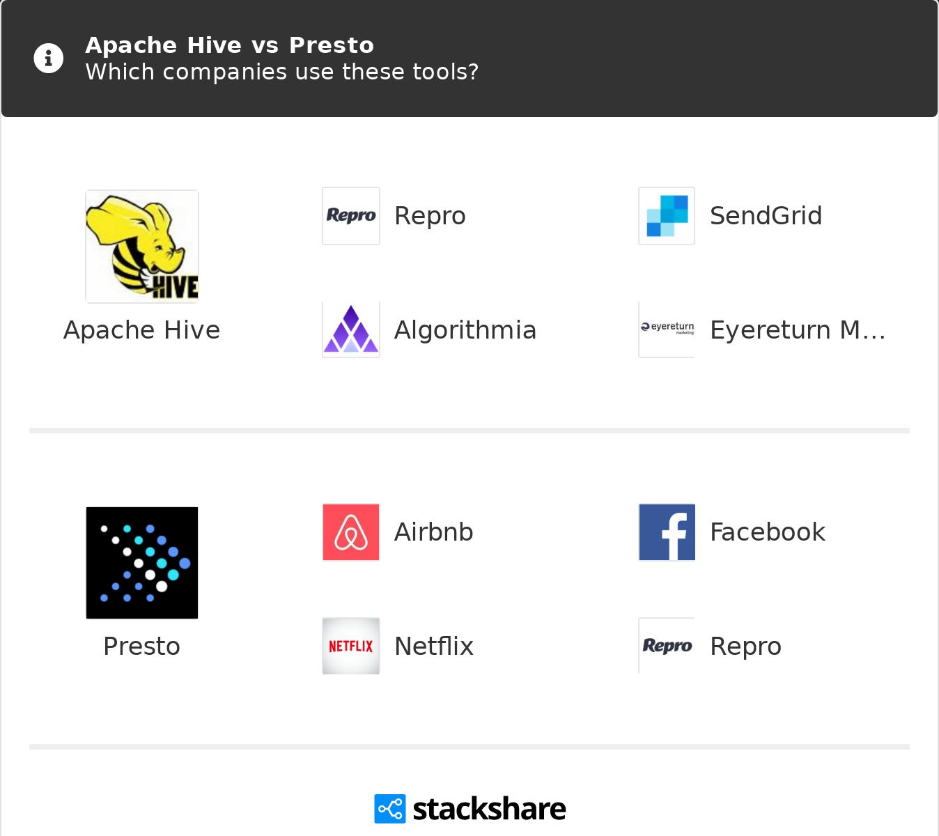 Apache Hive vs Presto | What are the differences?