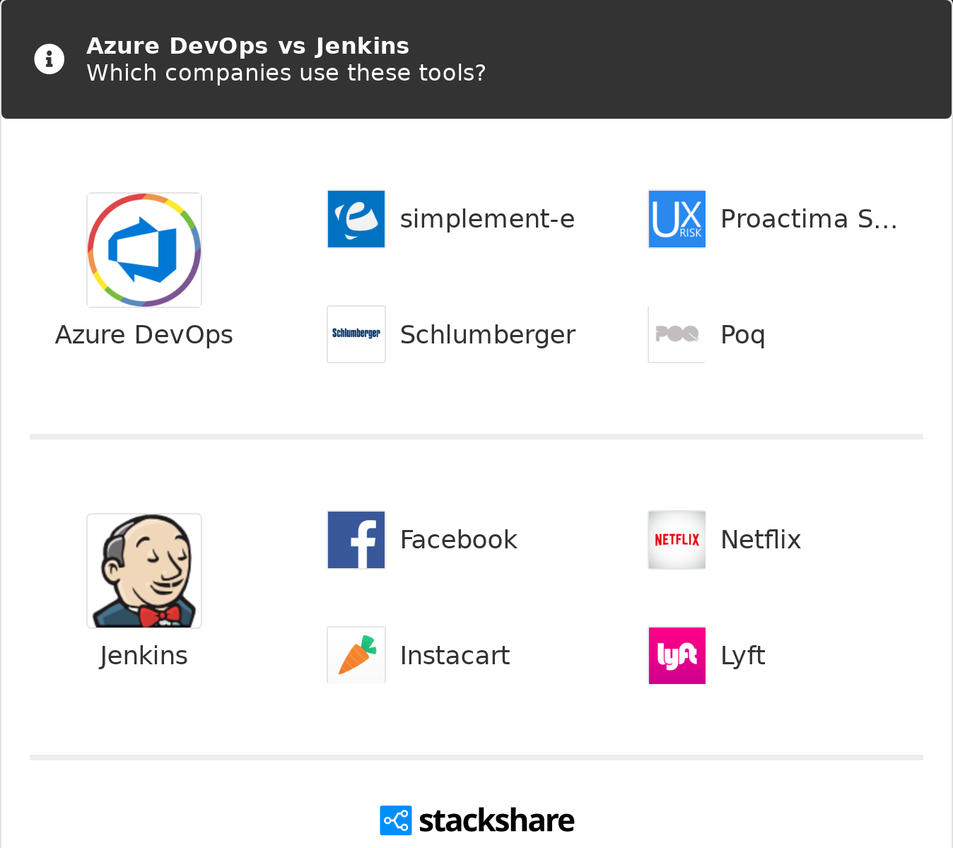 Azure DevOps vs Jenkins | What are the differences?