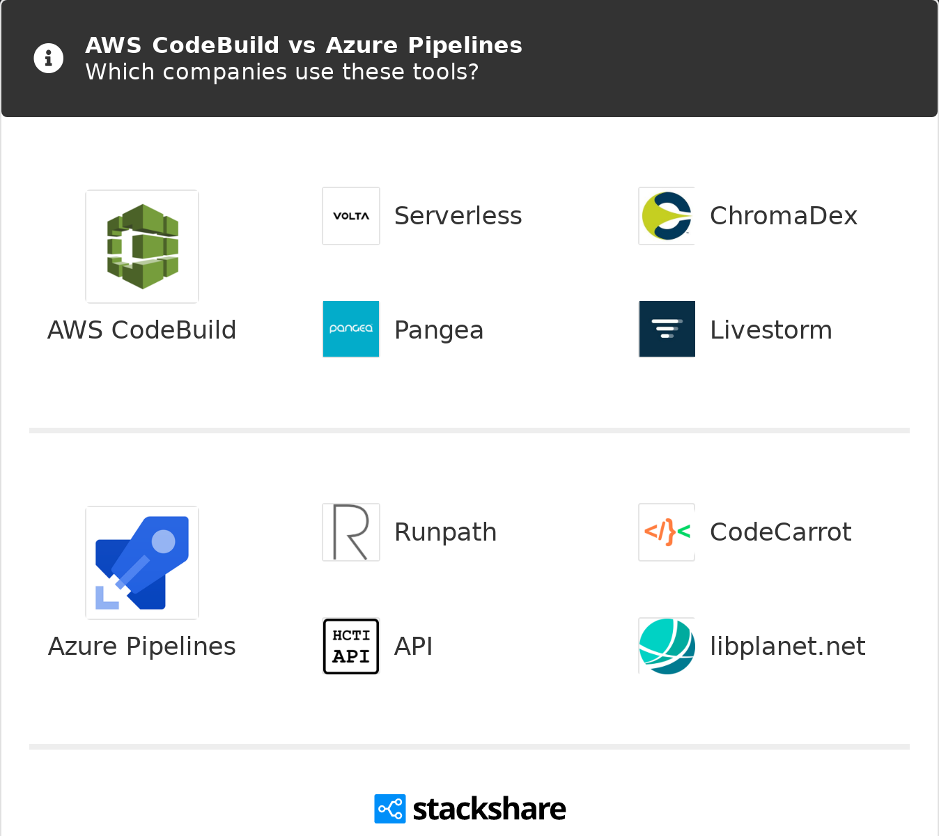 AWS CodeBuild vs Azure Pipelines | What are the differences?