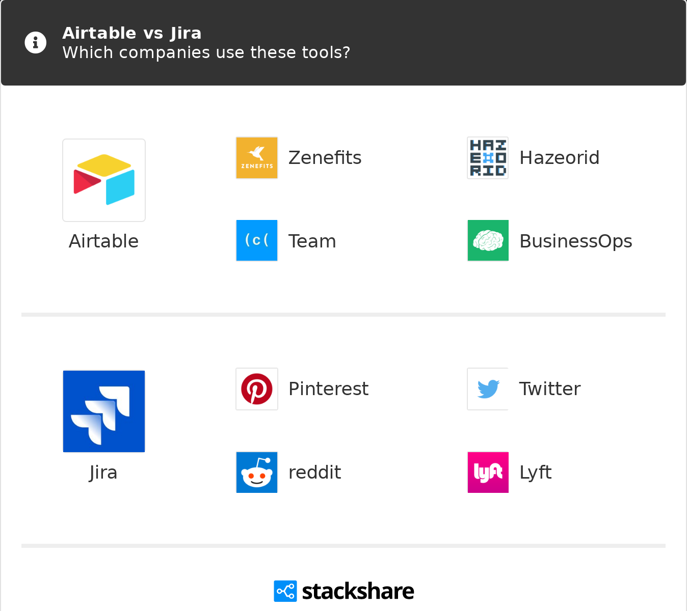 Airtable Vs Jira airtable vs jira   what are the differences?