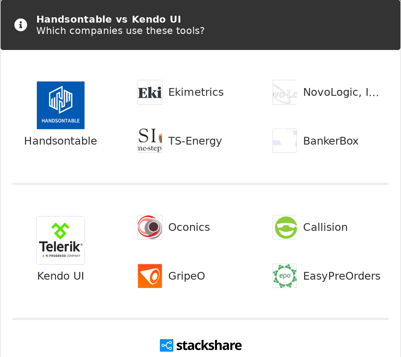 Handsontable vs Kendo UI | What are the differences?