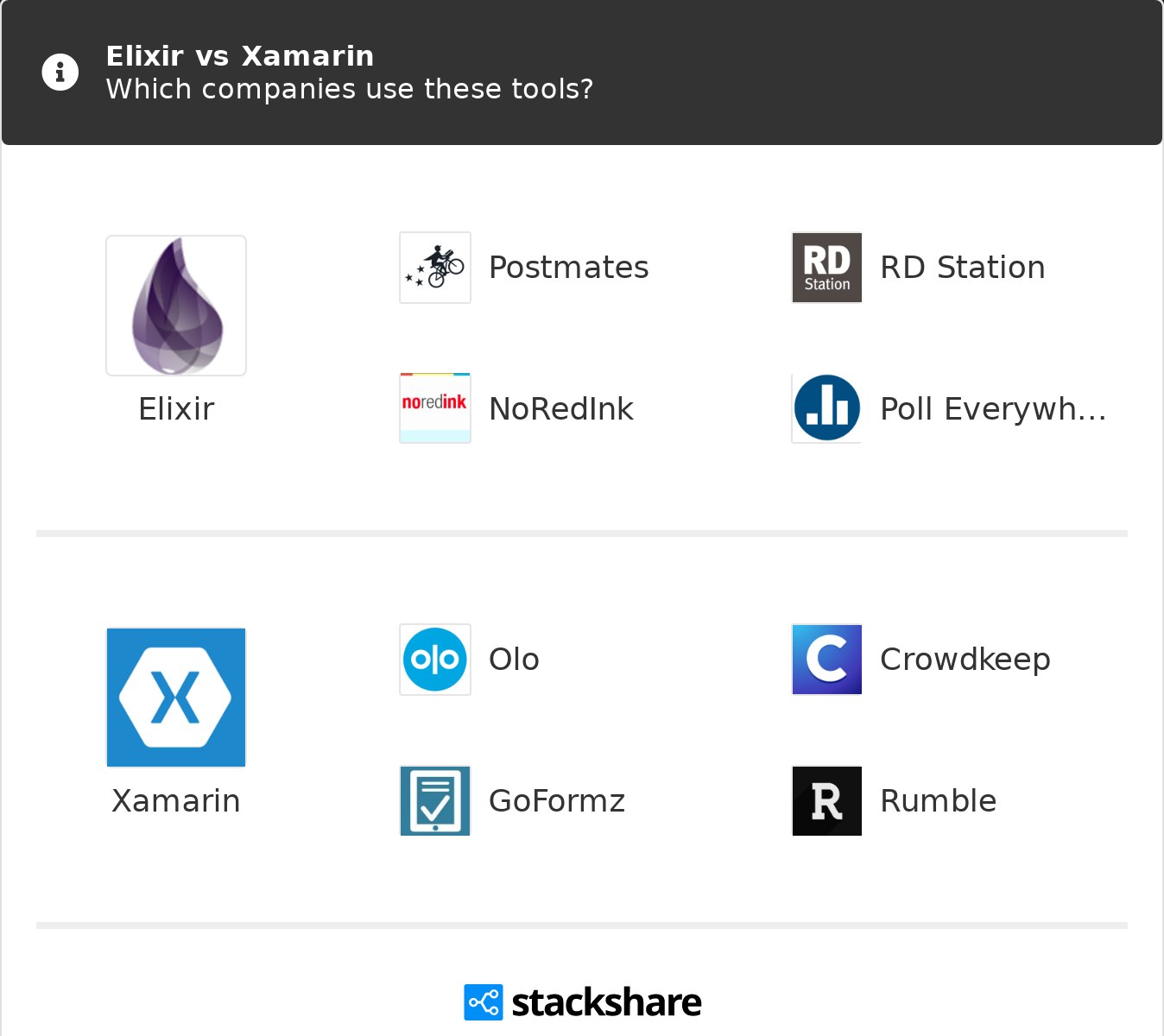 Elixir vs Xamarin | What are the differences?