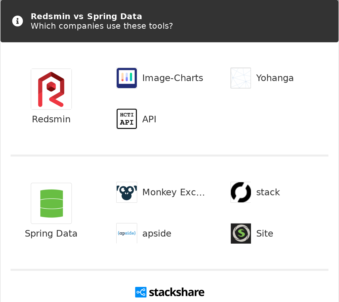 Redsmin vs Spring Data   What are the differences