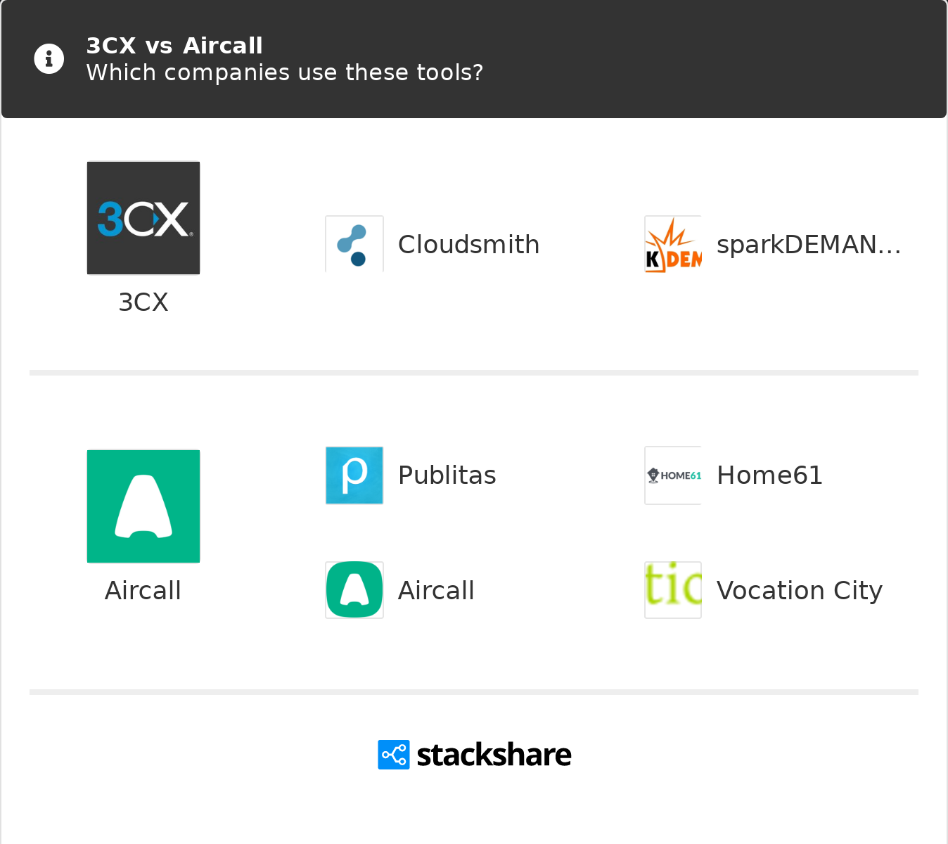 Aircall 3cx vs aircall | what are the differences?