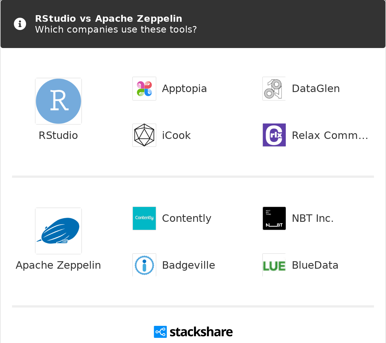 RStudio vs Apache Zeppelin | What are the differences?