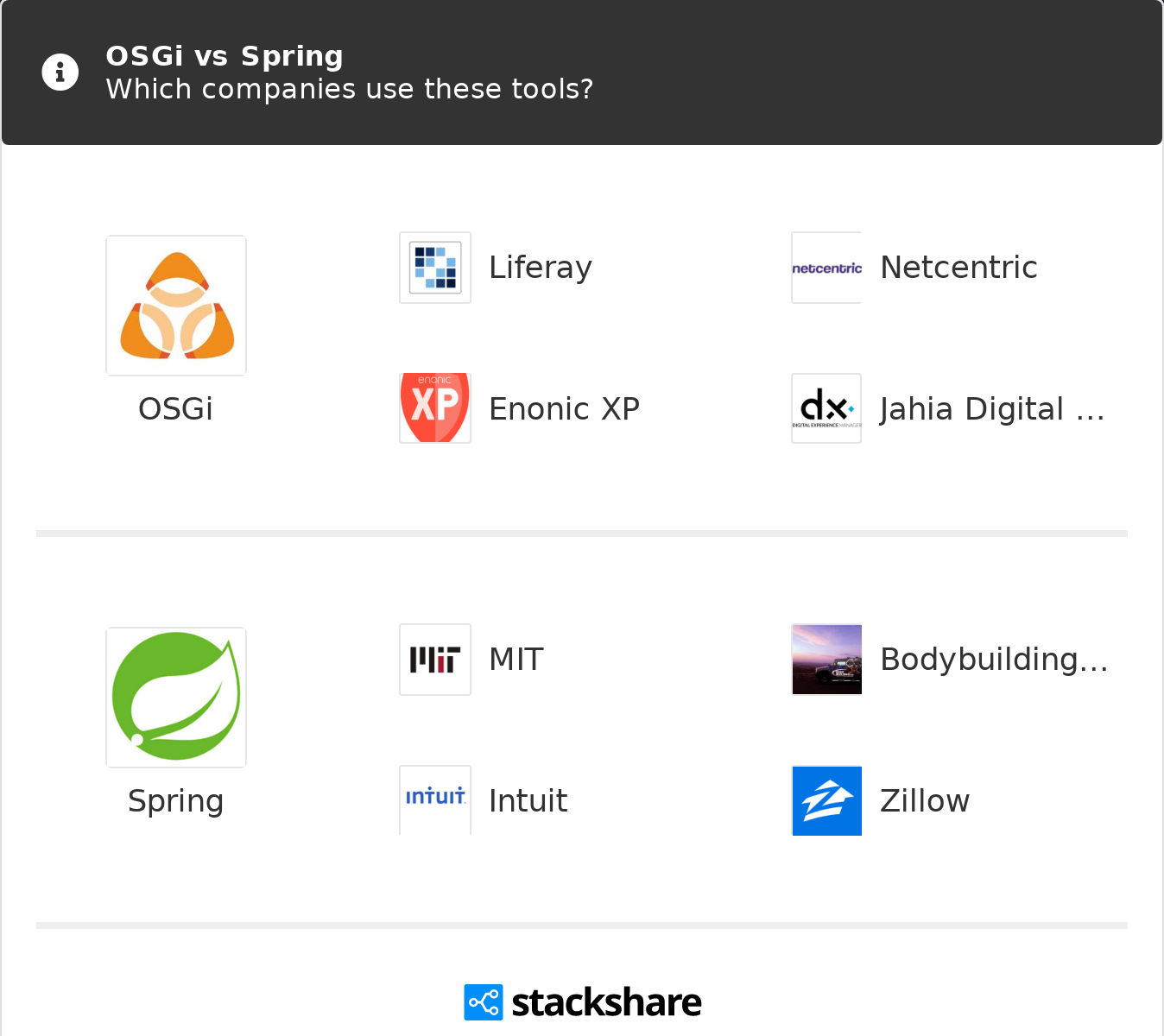OSGi vs Spring   What are the differences?