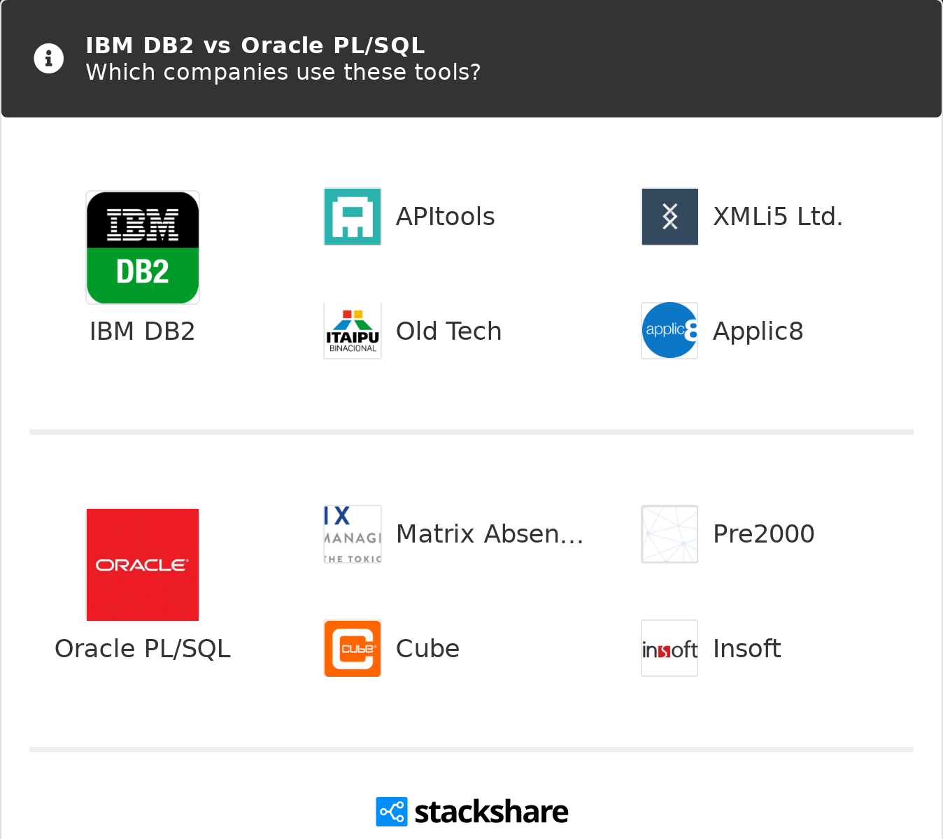 IBM DB2 vs Oracle PL/SQL | What are the differences?