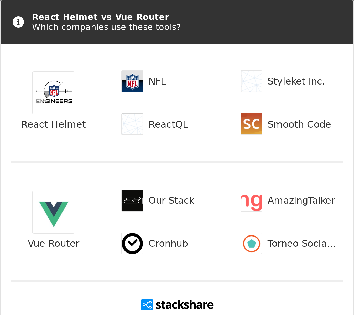 React Helmet vs Vue Router | What are the differences?