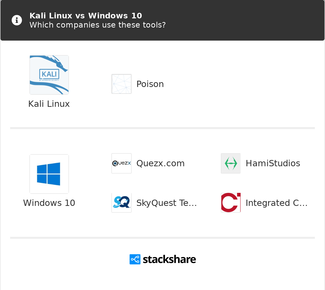 Kali Linux vs Windows 10 | What are the differences?
