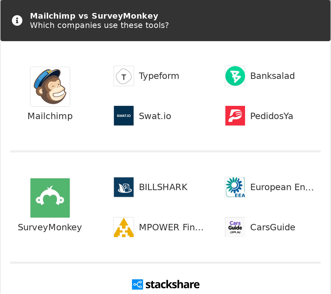 Mailchimp Vs Surveymonkey What Are The Differences