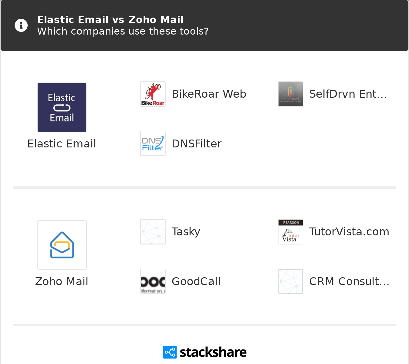 Elastic Email vs Zoho Mail | What are the differences?