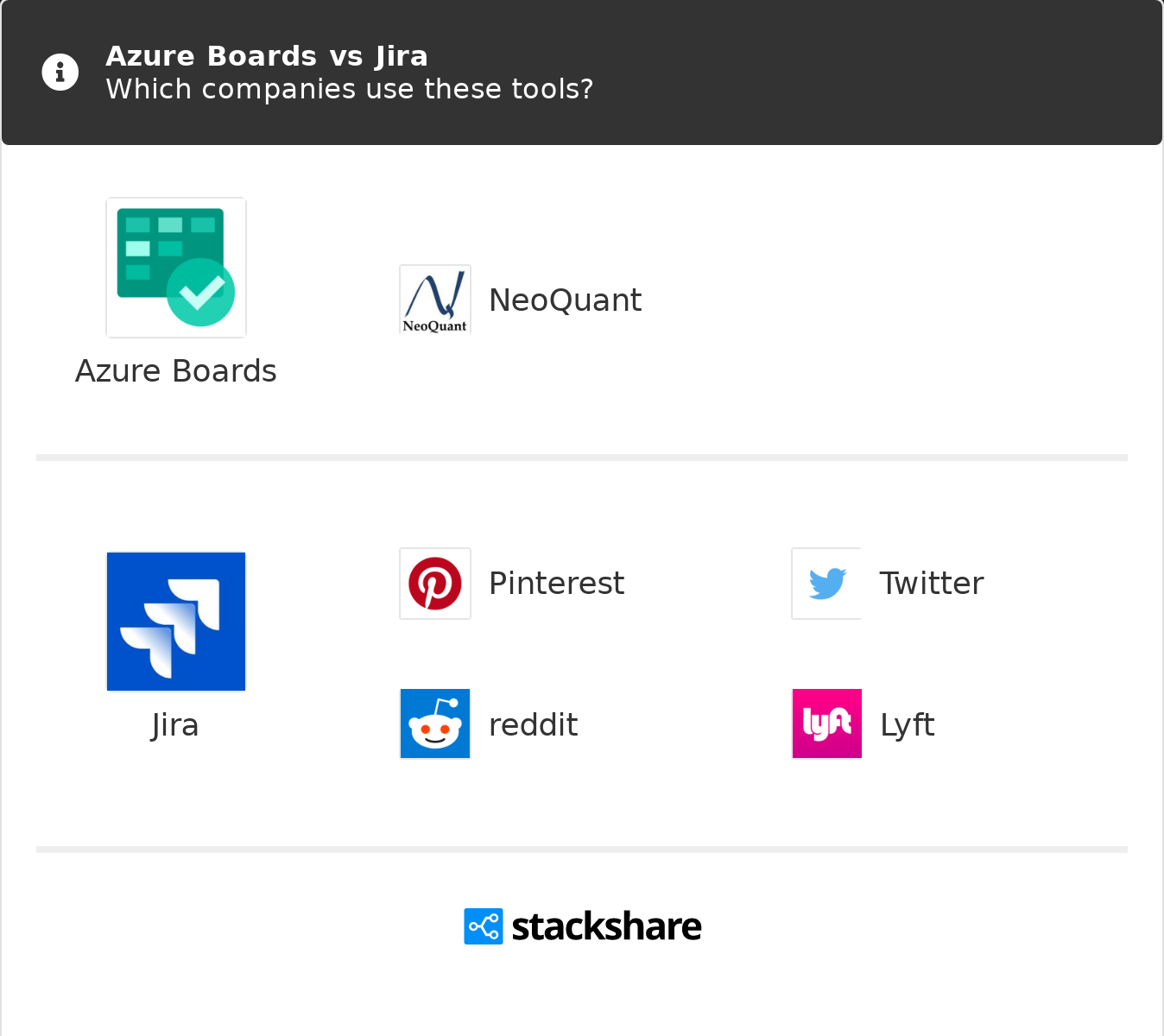Azure Boards Vs Jira What Are The Differences