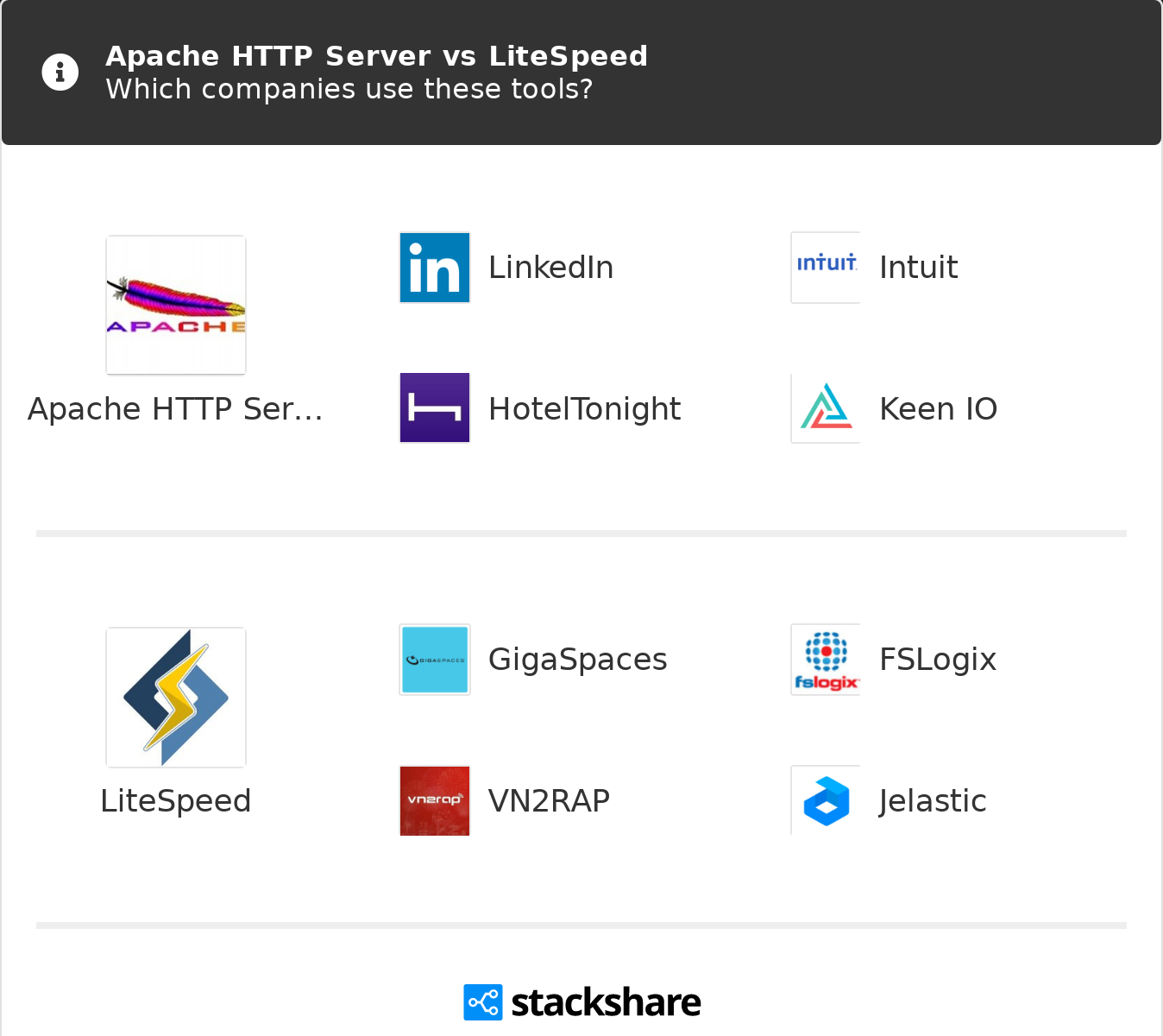 Apache HTTP Server vs LiteSpeed | What are the differences?
