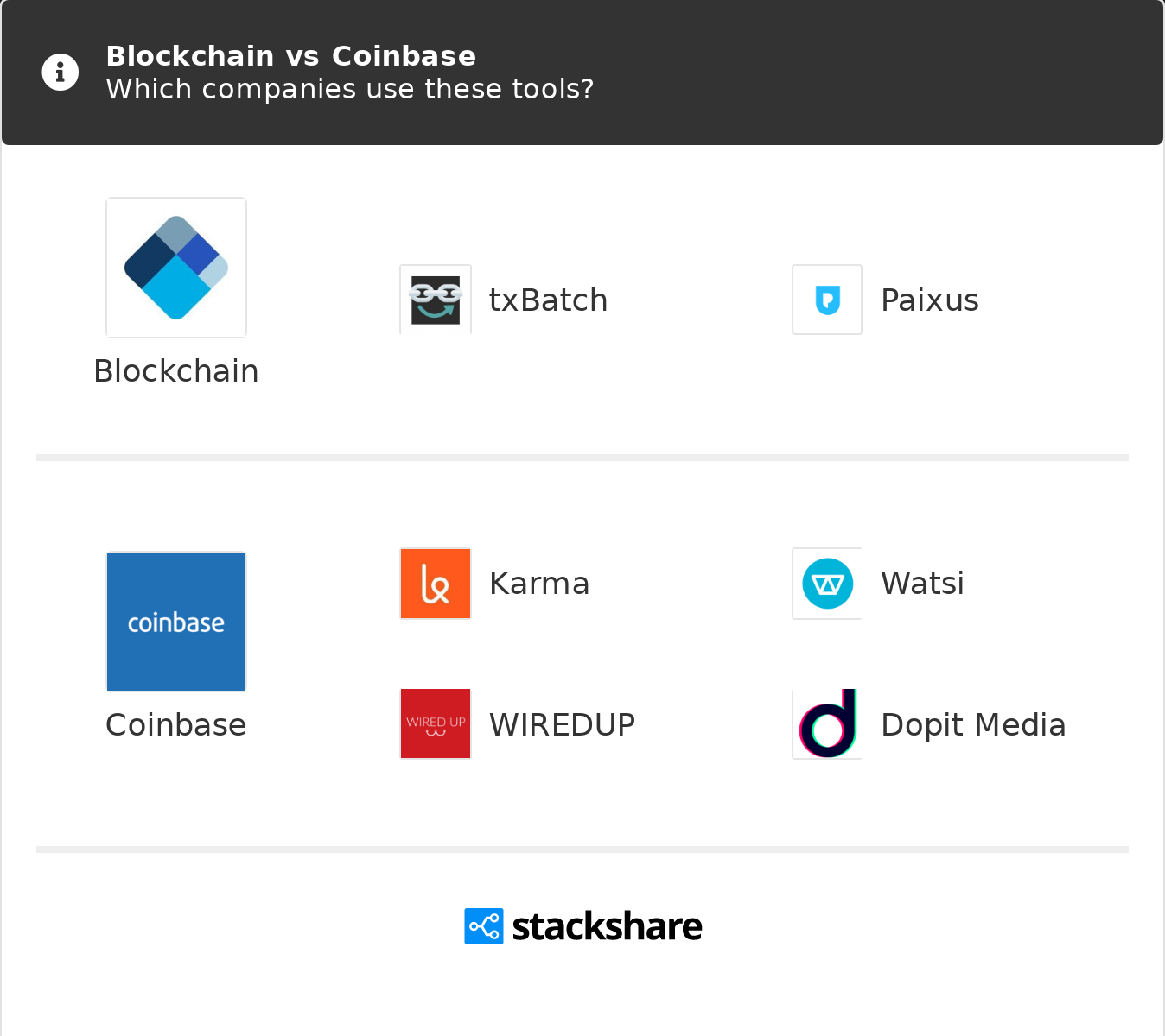 which is better blockchain or coinbase
