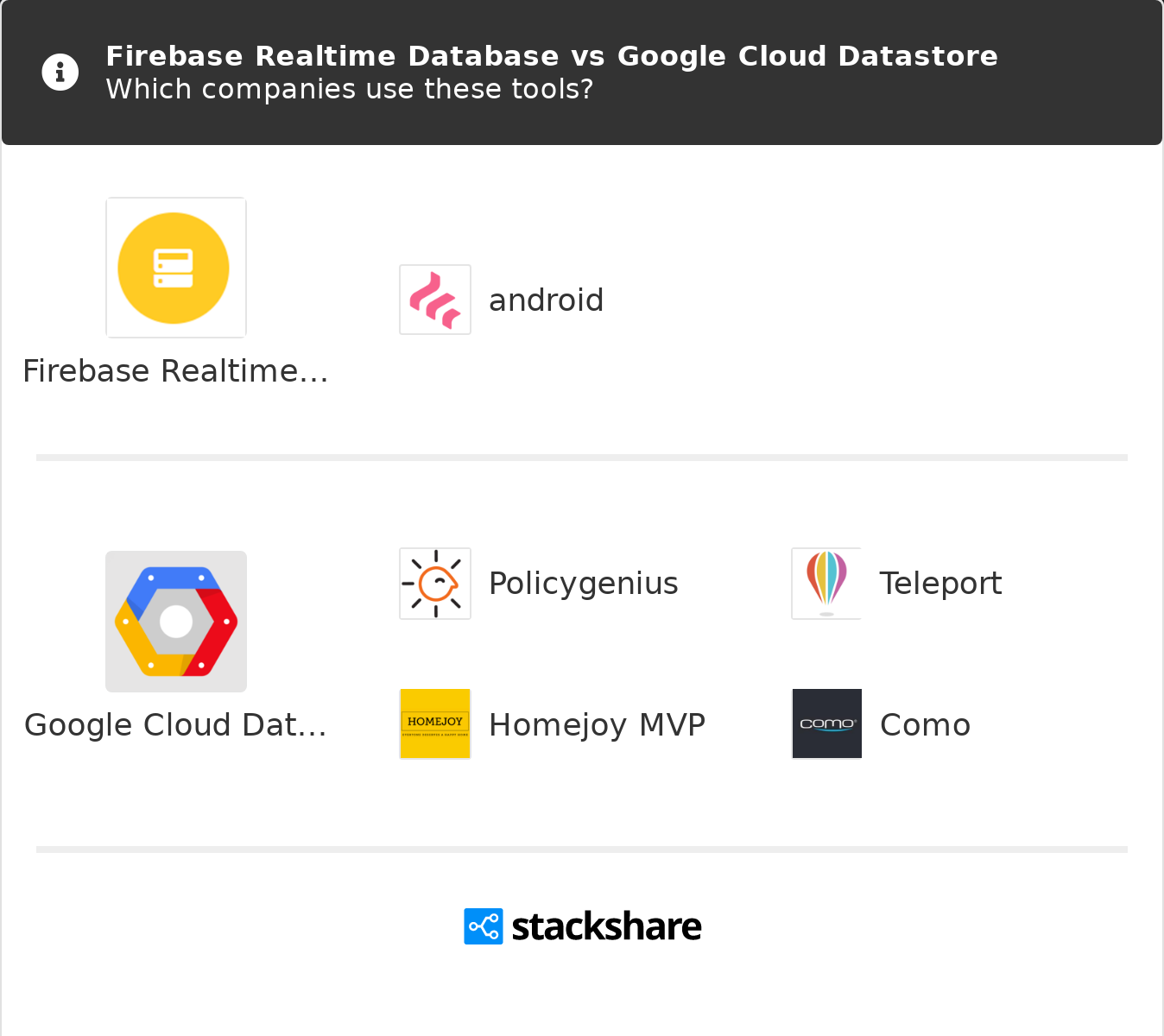 Firebase Realtime Database Vs Google Cloud Datastore What Are The Differences