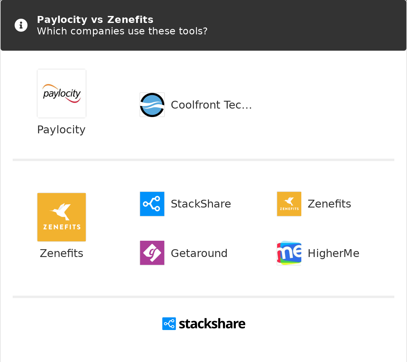 Access Paylocity paylocity vs zenefits | what are the differences?