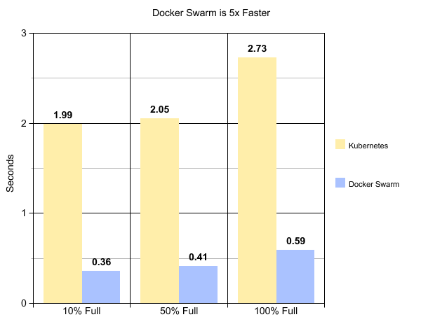 Docker Swarm vs Kubernetes | What are the differences?