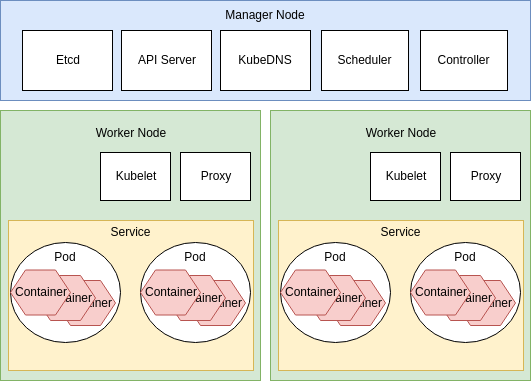 Illustration of Kubernetes Pods and Services