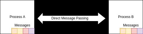 Message passing in Elixir