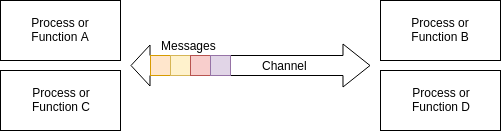 A shared Channel in GoLang