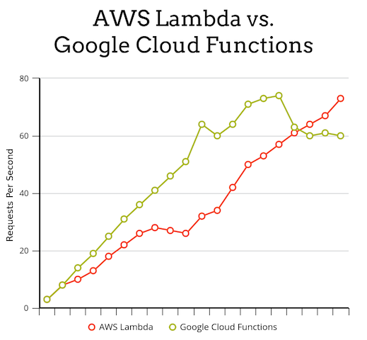 AWS Lambda vs Google Cloud Functions | What are the differences?